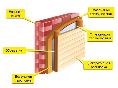 Гидроизоляция отсечная рулонная